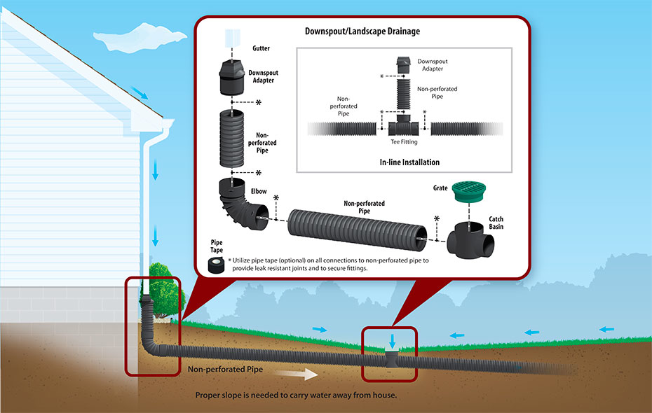 Kansas City Drainage Systems | French Drains & Yard Drain